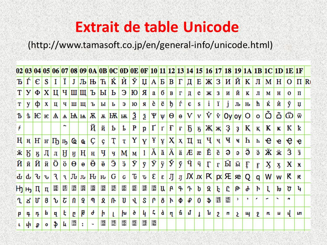 Extrait de table Unicode