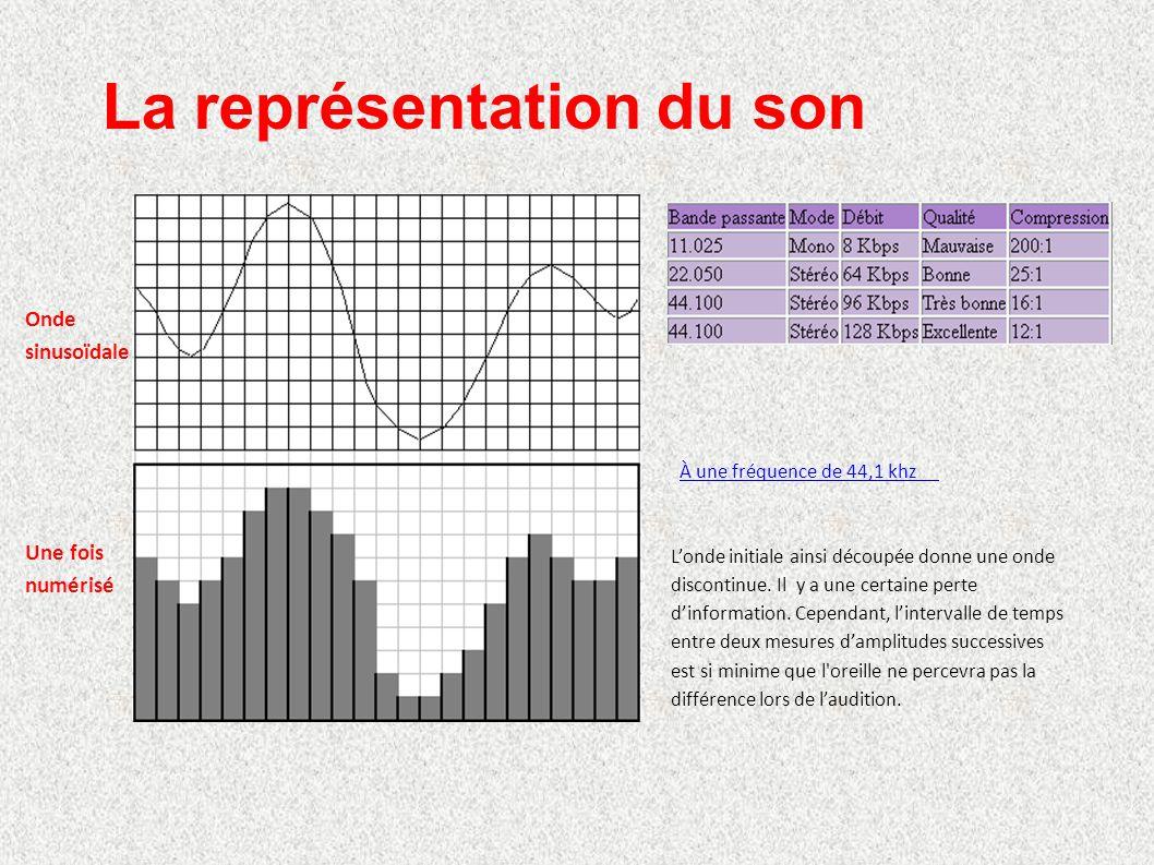 La représentation du son