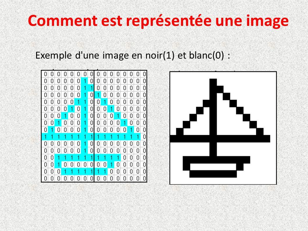 Comment est représentée une image