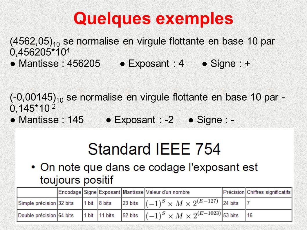 Quelques exemples (4562,05)10 se normalise en virgule flottante en base 10 par 0,456205*104. ● Mantisse : 456205 ● Exposant : 4 ● Signe : +