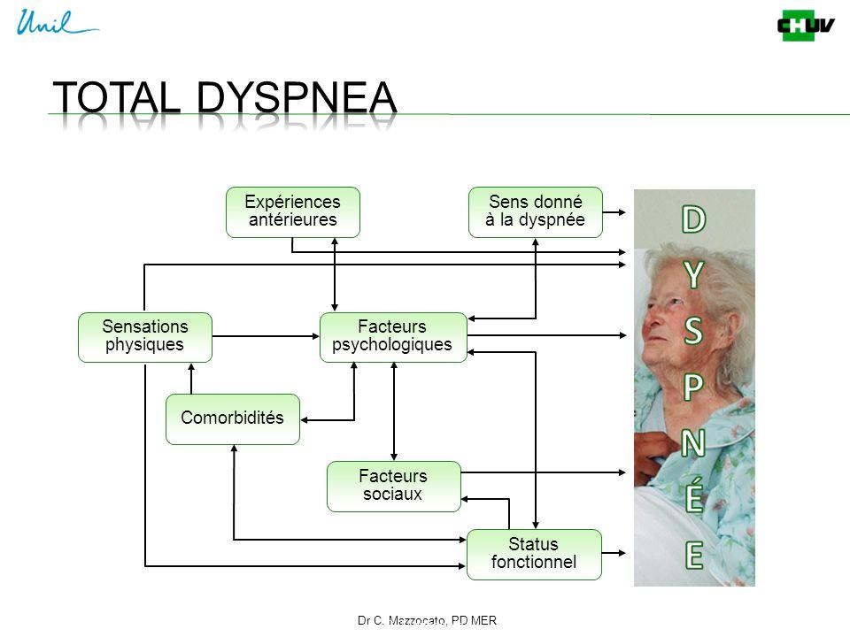 Total dyspnea D Y S P N É E D Y S P N É E Expériences antérieures