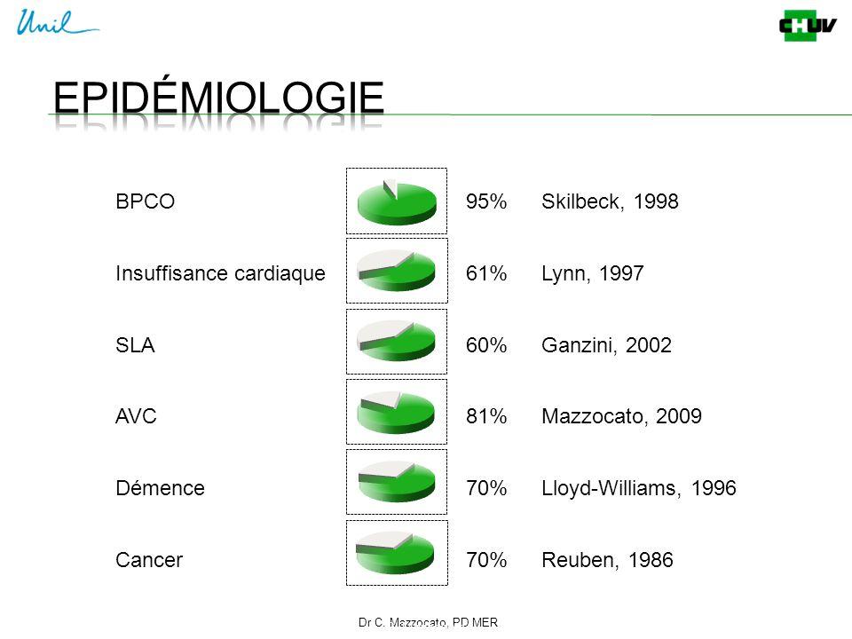 Epidémiologie BPCO 95% Skilbeck, 1998