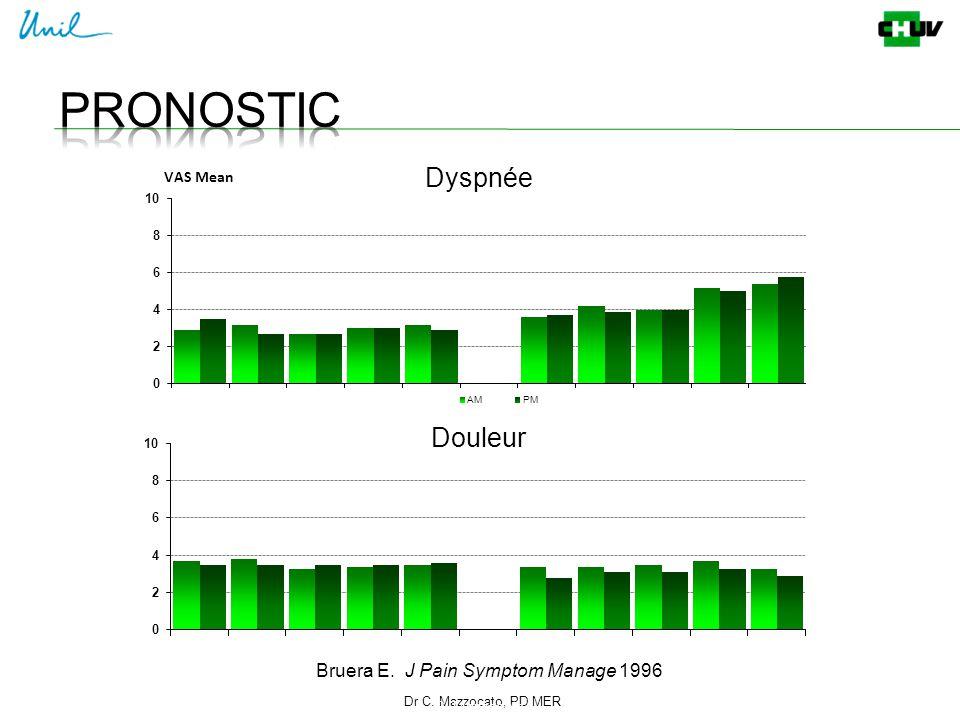 Bruera E. J Pain Symptom Manage 1996