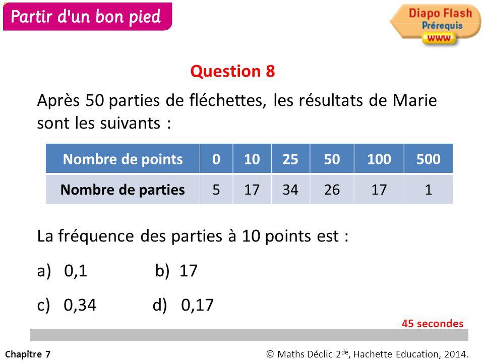 La fréquence des parties à 10 points est : 0,1 b) 17 c) 0,34 d) 0,17