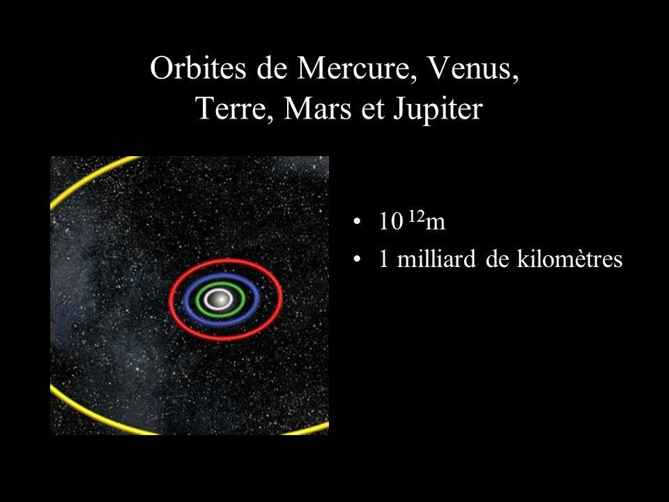 Orbites de Mercure, Venus, Terre, Mars et Jupiter