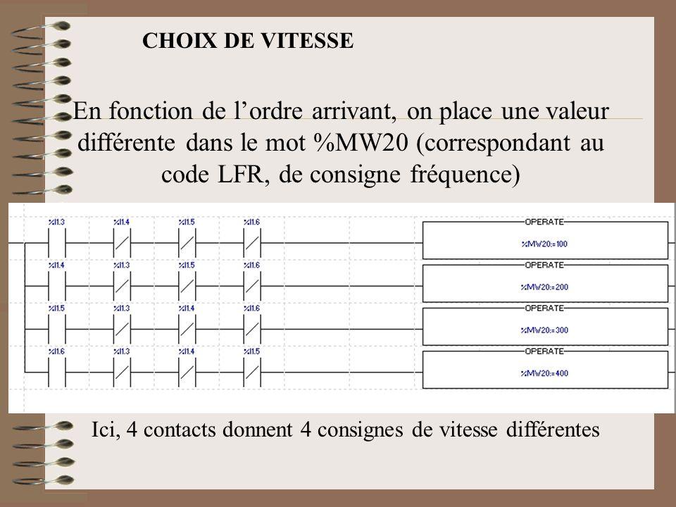 CHOIX DE VITESSE En fonction de l'ordre arrivant, on place une valeur différente dans le mot %MW20 (correspondant au code LFR, de consigne fréquence)