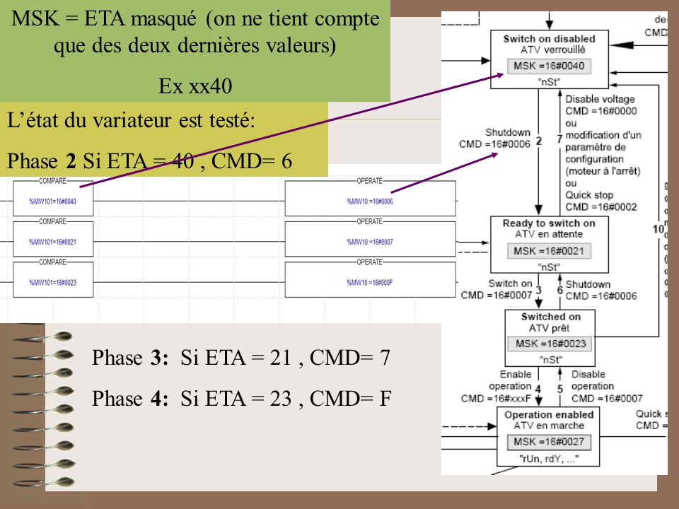 MSK = ETA masqué (on ne tient compte que des deux dernières valeurs)