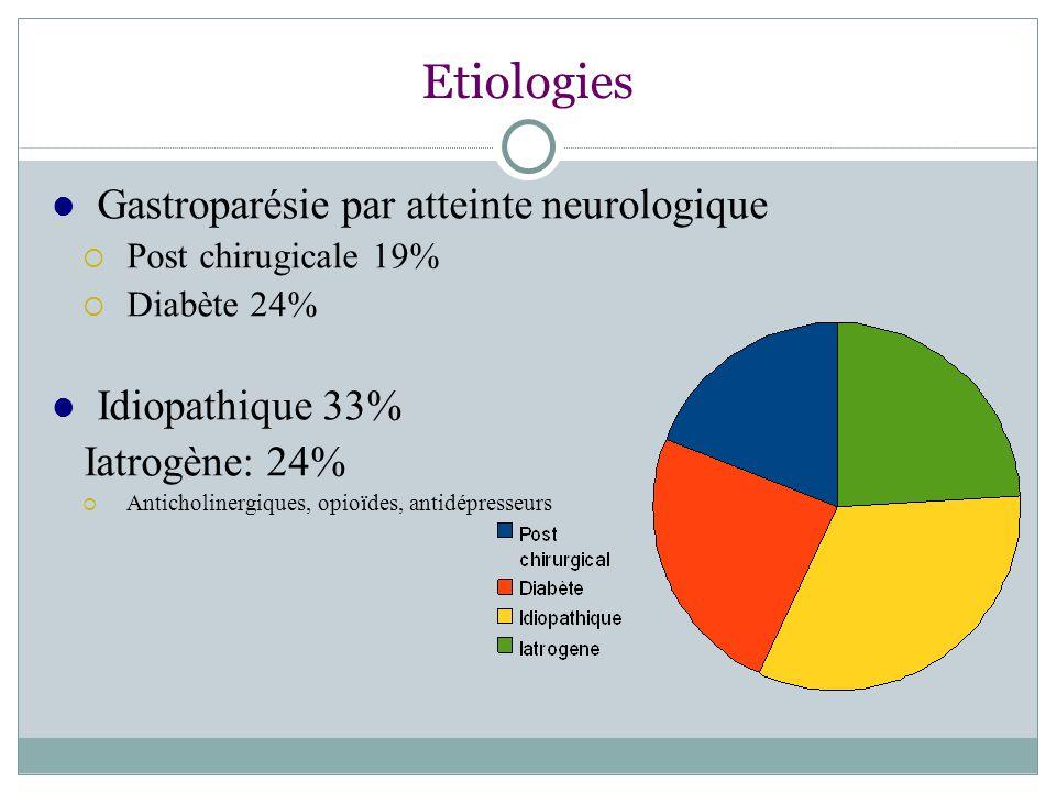 Etiologies Gastroparésie par atteinte neurologique Idiopathique 33%