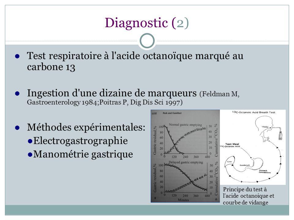 Diagnostic (2) Test respiratoire à l acide octanoïque marqué au carbone 13.