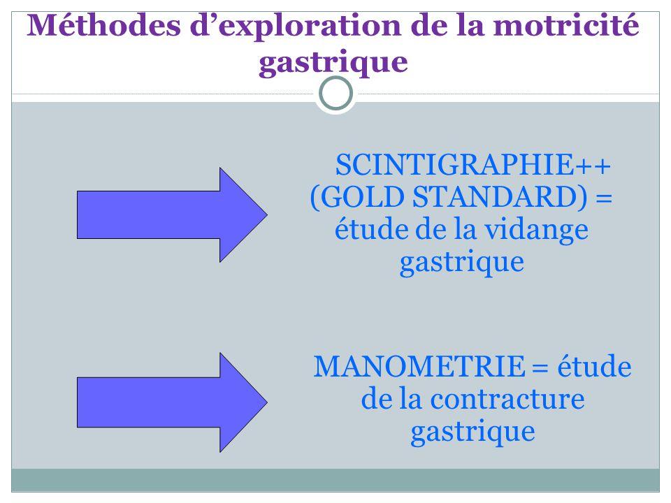 Méthodes d'exploration de la motricité gastrique