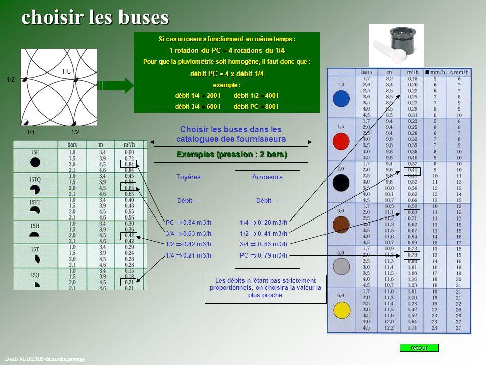 choisir les buses Si ces arroseurs fonctionnent en même temps : 1 rotation du PC = 4 rotations du 1/4.