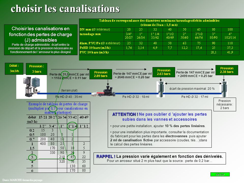 Choisir les canalisations