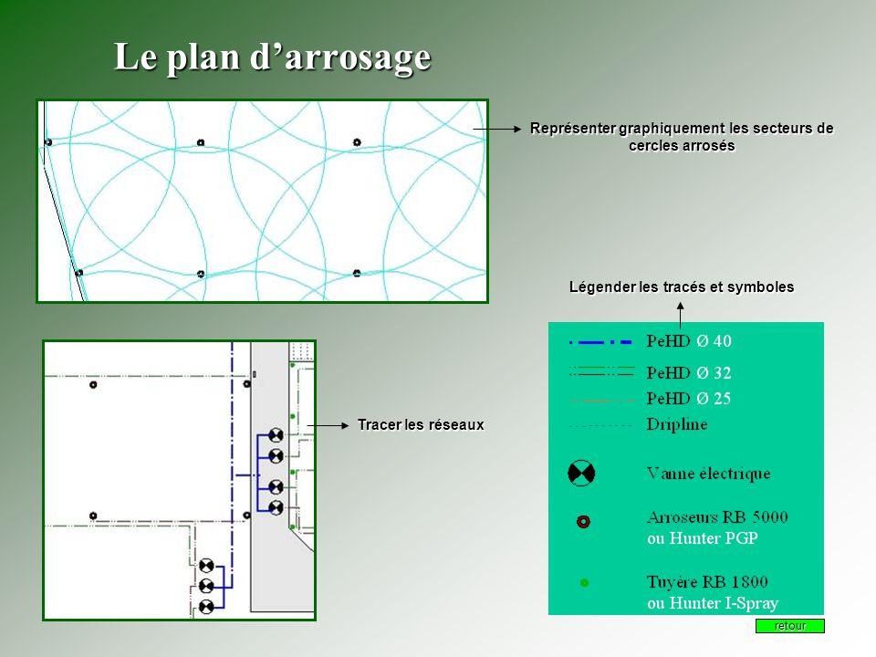 Le plan d'arrosage Représenter graphiquement les secteurs de cercles arrosés. Légender les tracés et symboles.