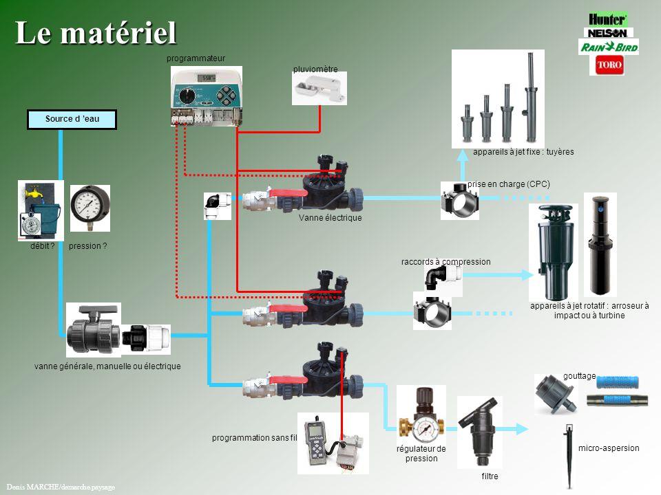 Le matériel programmateur pluviomètre Source d 'eau