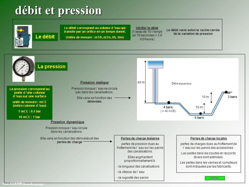 débit et pression Le débit La pression Pression statique