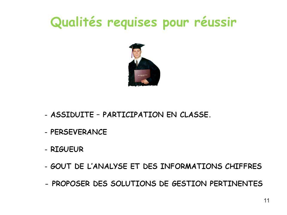 Qualités requises pour réussir