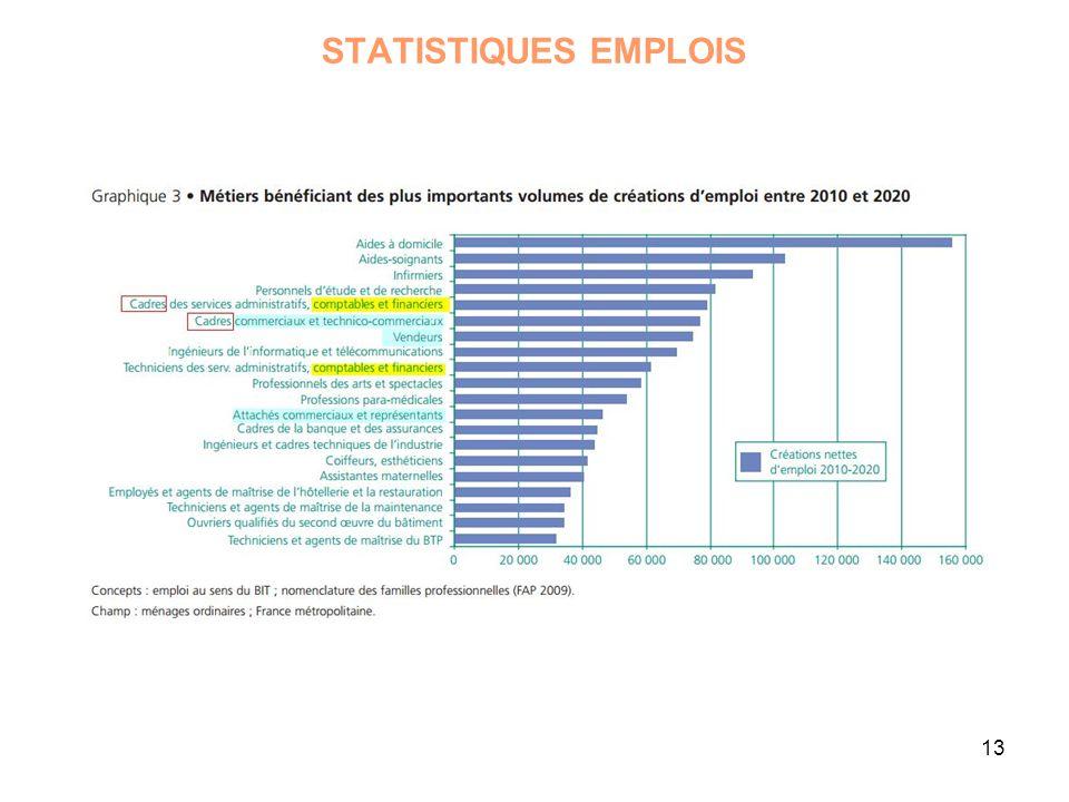 STATISTIQUES EMPLOIS