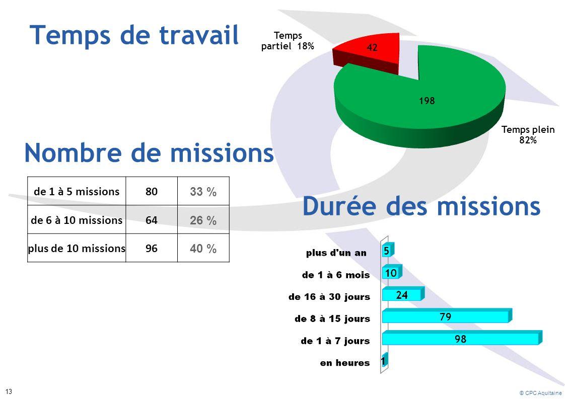 Temps de travail Nombre de missions Durée des missions