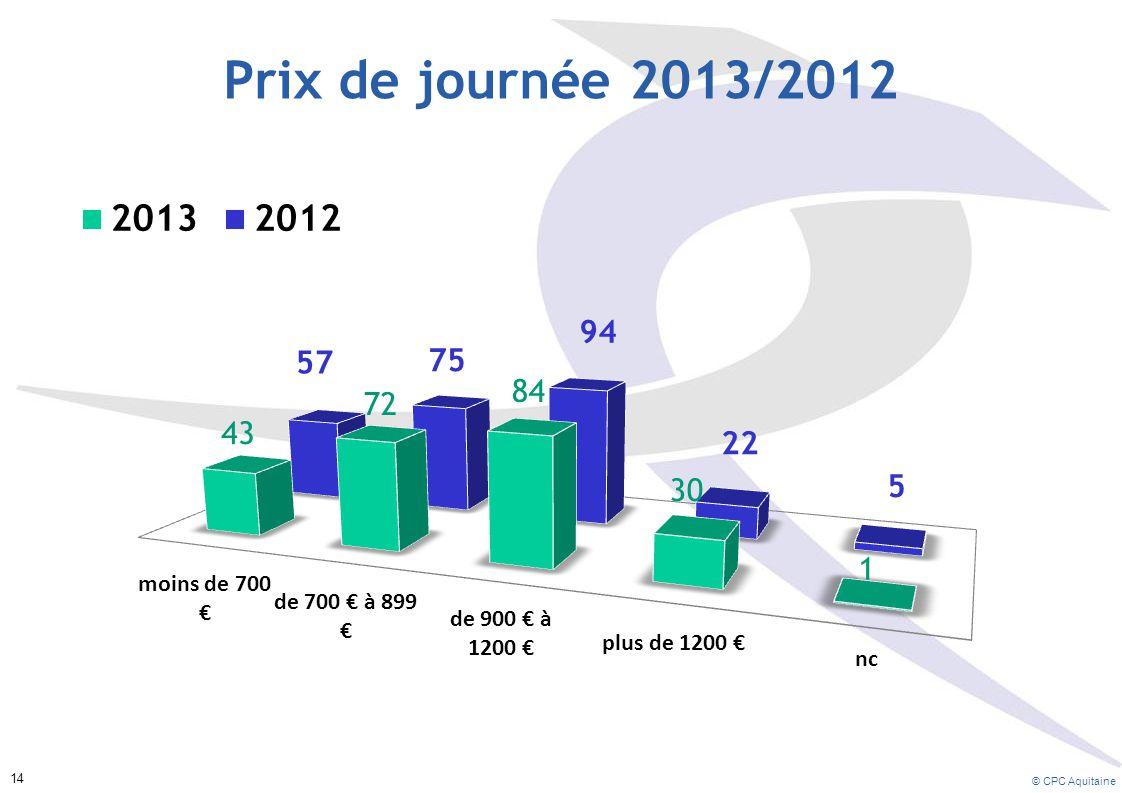 Prix de journée 2013/2012 Le prix de la journée de Conseil oscille entre 700 et 1200 €. On estime le prix de la journée moyenne à 1.079 € en 2013.