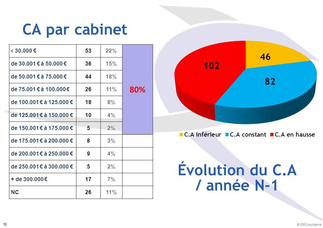 CA par cabinet Évolution du C.A / année N-1