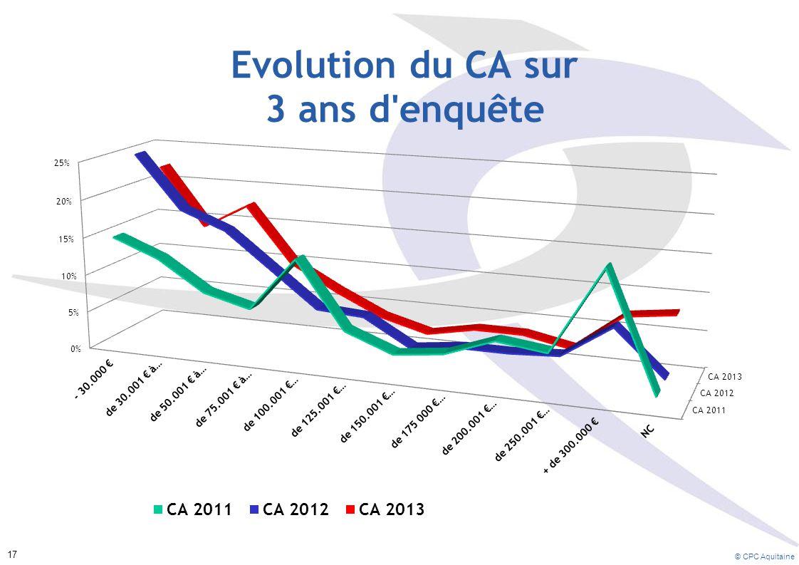 Les profils des courbes 2013 et 2012 sont très proches.
