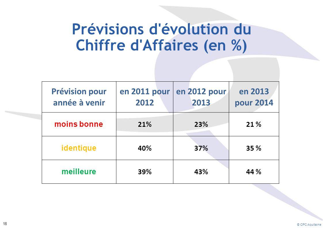 Prévisions d évolution du Chiffre d Affaires (en %)