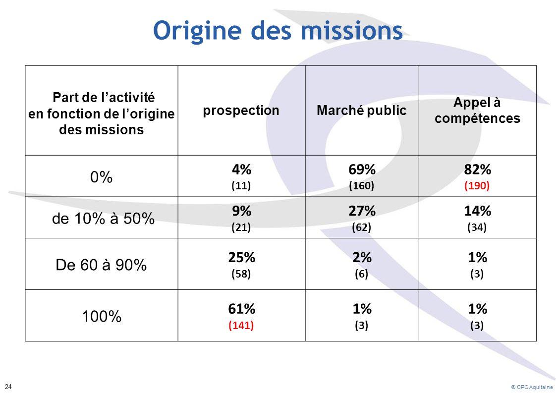 Part de l'activité en fonction de l'origine des missions