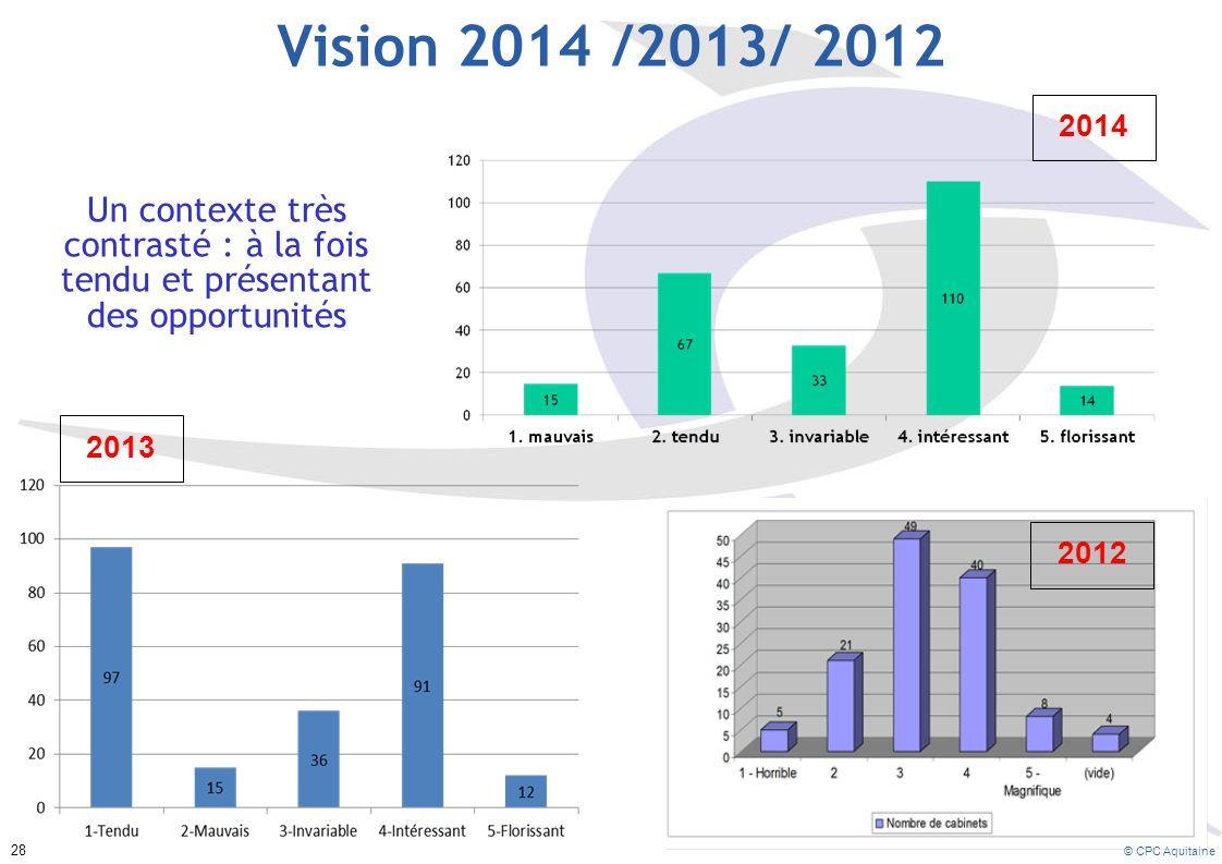 Vision 2014 /2013/ 2012 2014. Un contexte très contrasté : à la fois tendu et présentant des opportunités.