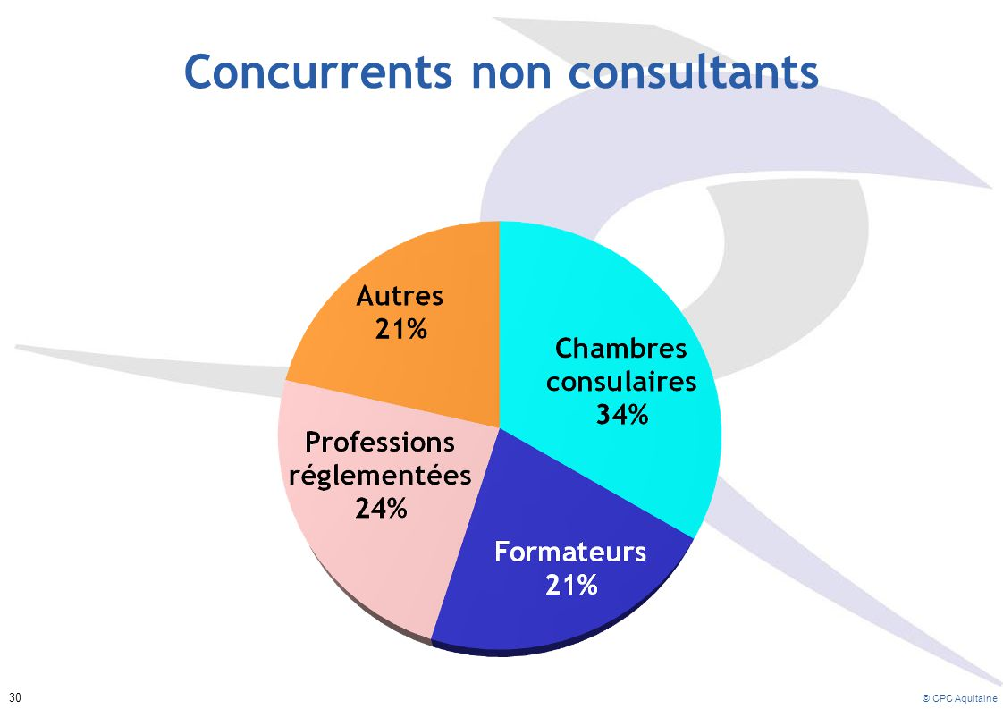 Concurrents non consultants