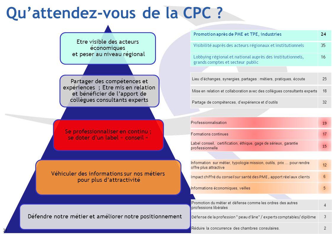 Qu'attendez-vous de la CPC