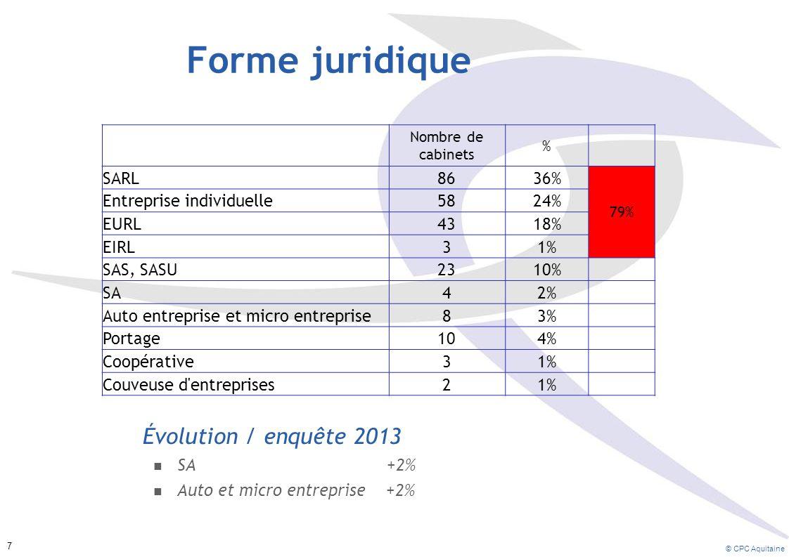 Forme juridique Évolution / enquête 2013 SARL 86 36%