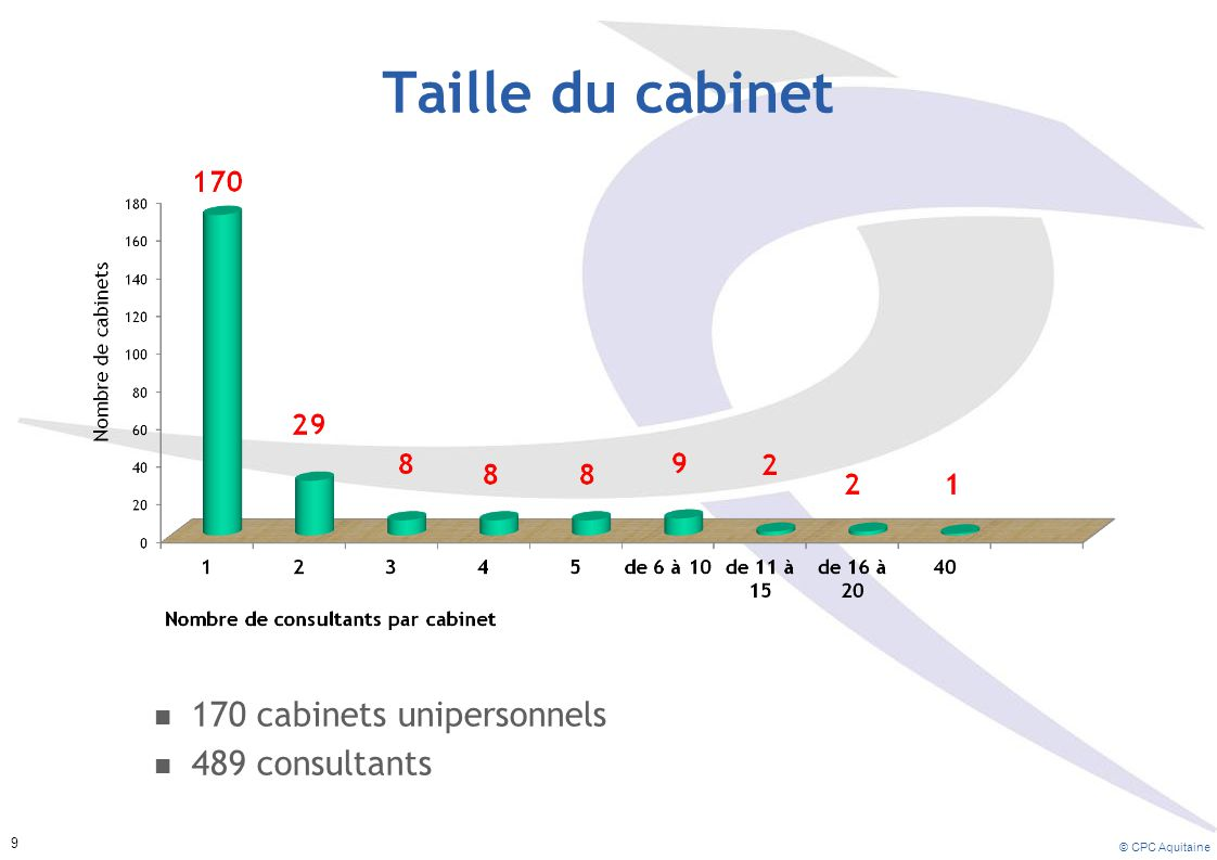 Taille du cabinet 170 cabinets unipersonnels 489 consultants