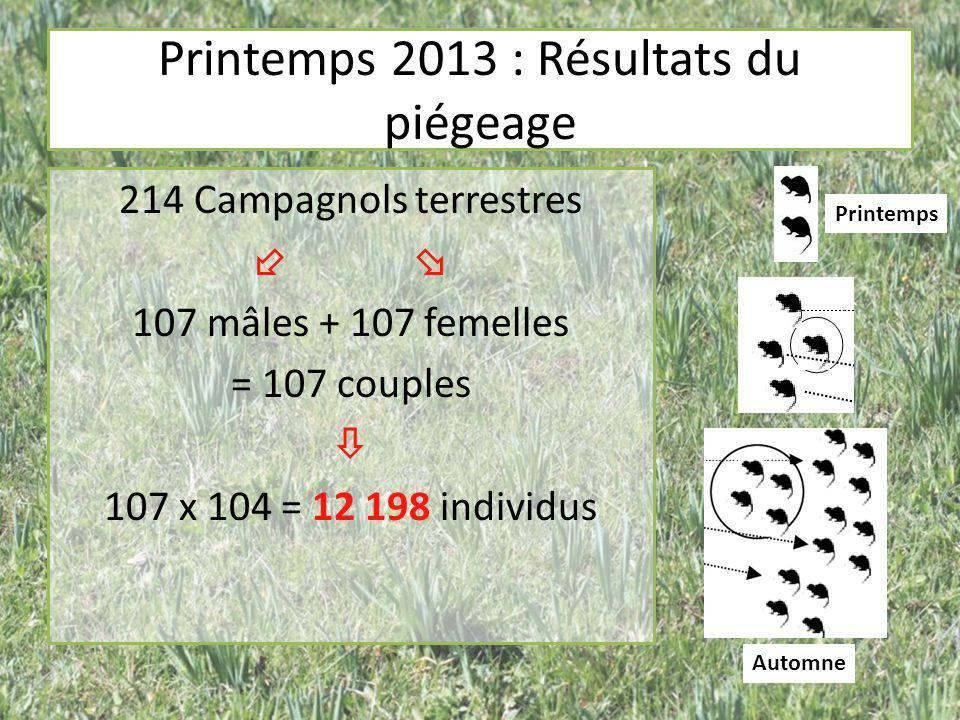 Printemps 2013 : Résultats du piégeage