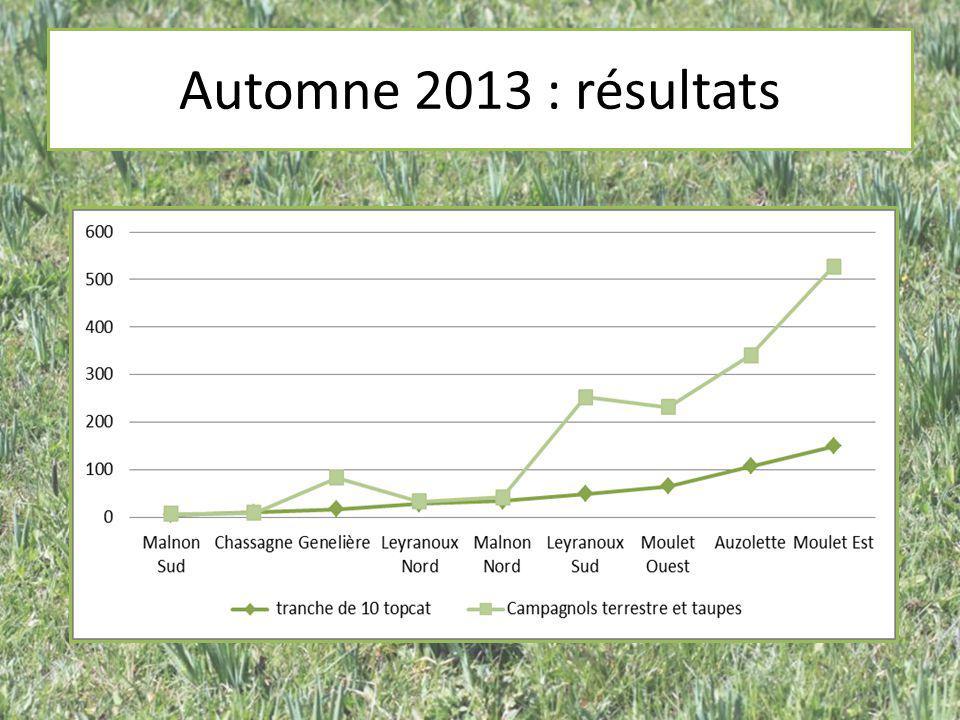 Automne 2013 : résultats