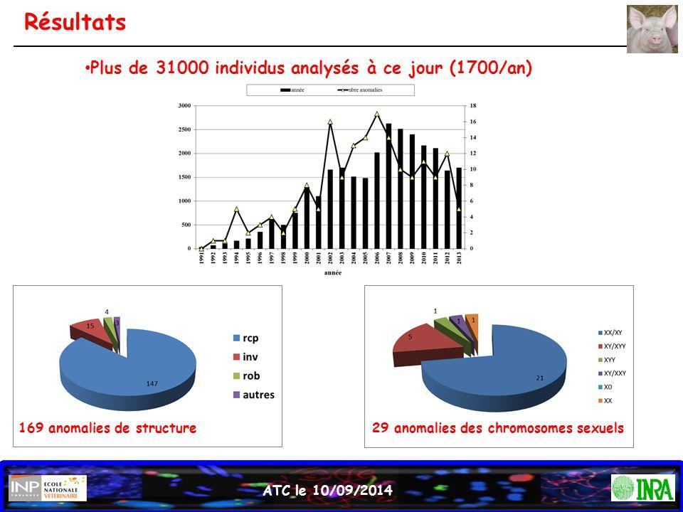 Résultats Plus de 31000 individus analysés à ce jour (1700/an)