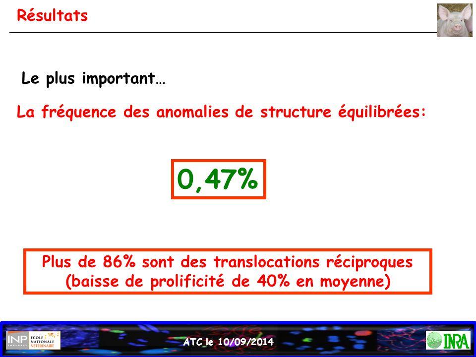 0,47% Résultats Le plus important…