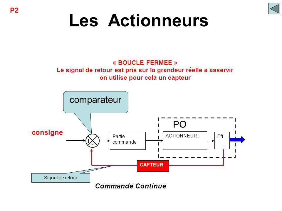 Les Actionneurs comparateur PO P2 consigne + - Commande Continue