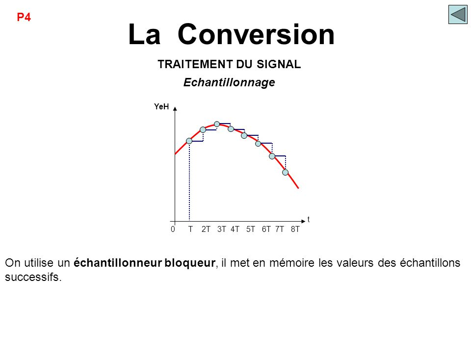 La Conversion P4 TRAITEMENT DU SIGNAL Echantillonnage