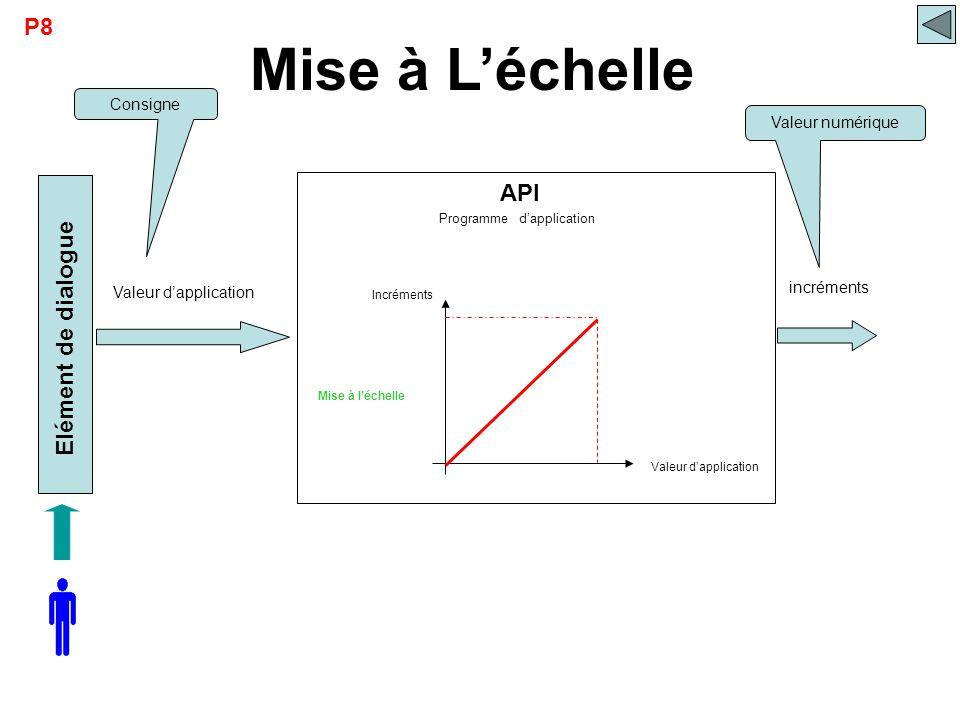 Mise à L'échelle P8 API Elément de dialogue Consigne Valeur numérique