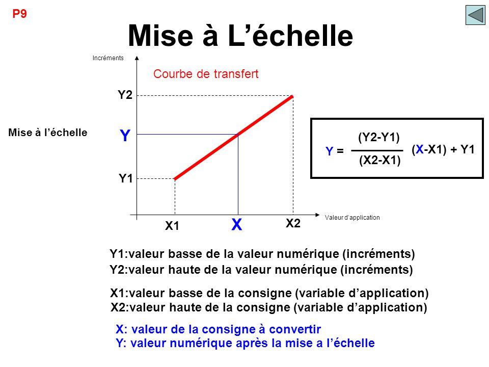 Mise à L'échelle (Y2-Y1) Y X P9 Courbe de transfert Y2 (X2-X1) Y =
