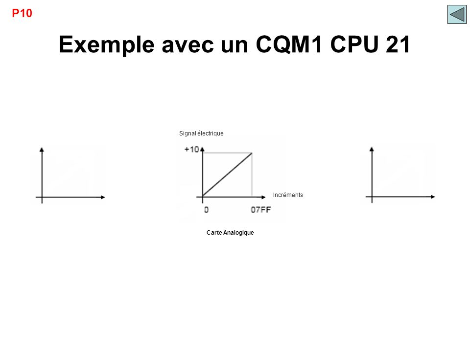 Exemple avec un CQM1 CPU 21 P10 Signal électrique Incréments
