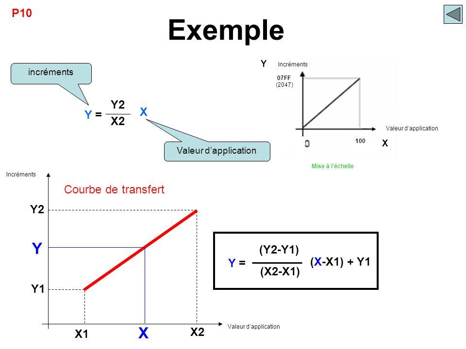 Exemple (Y2-Y1) Y X P10 Y2 X Y = X2 Courbe de transfert Y2 (X2-X1) Y =