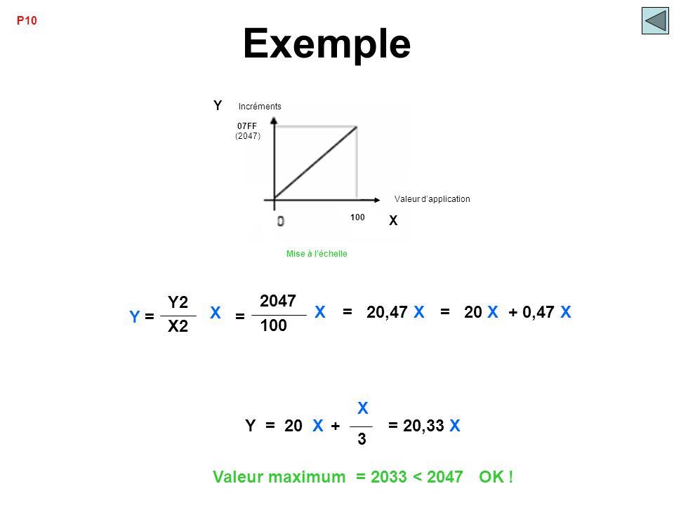 Exemple Y = X Y2 X2 100 2047 = X = 20,47 X = 20 X + 0,47 X Y = 20 X +