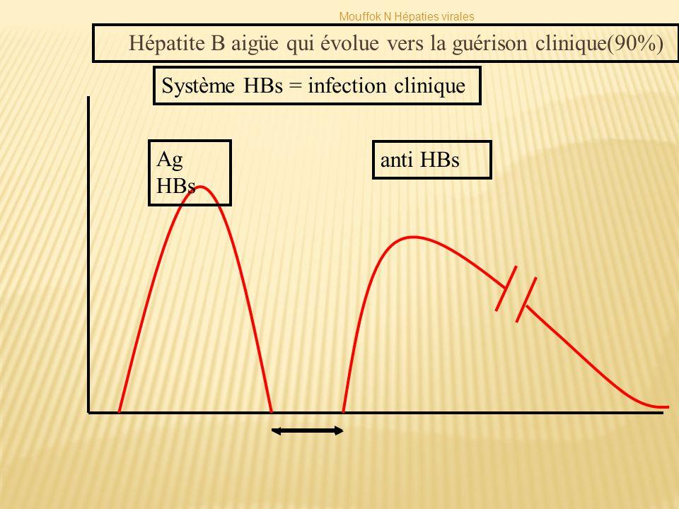 Hépatite B aigüe qui évolue vers la guérison clinique(90%)