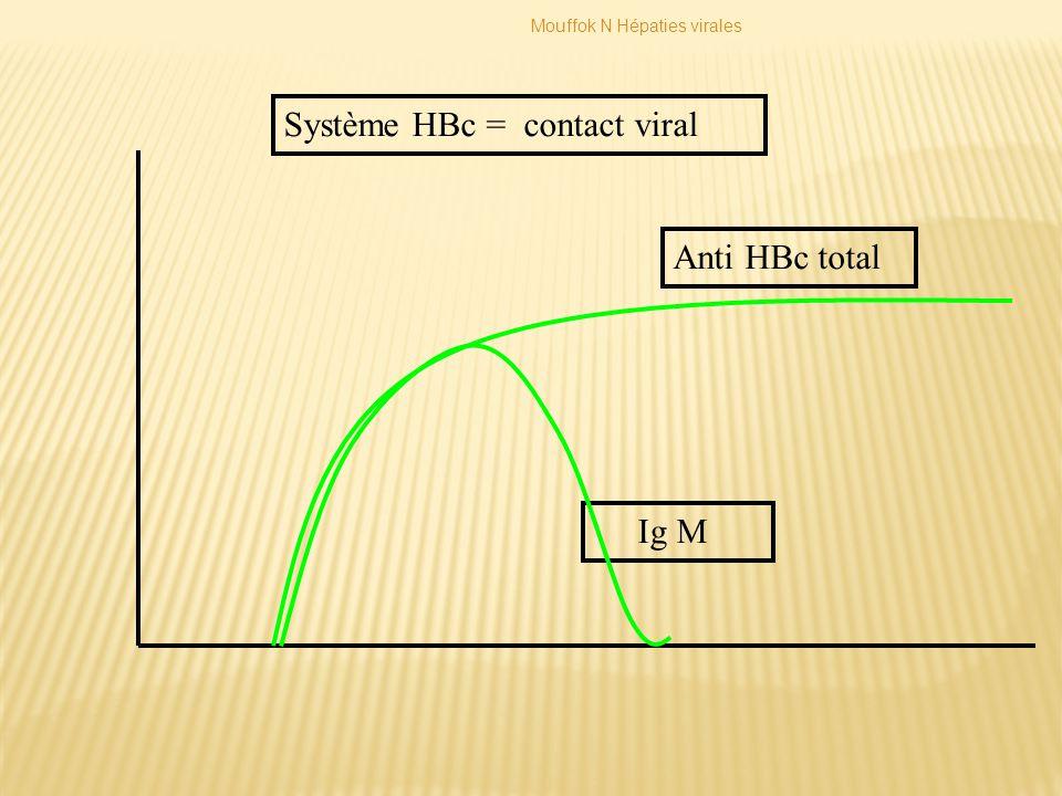 Système HBc = contact viral