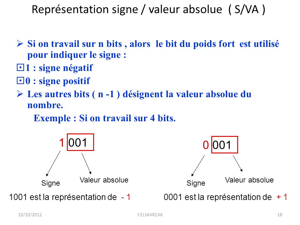 Représentation signe / valeur absolue ( S/VA )