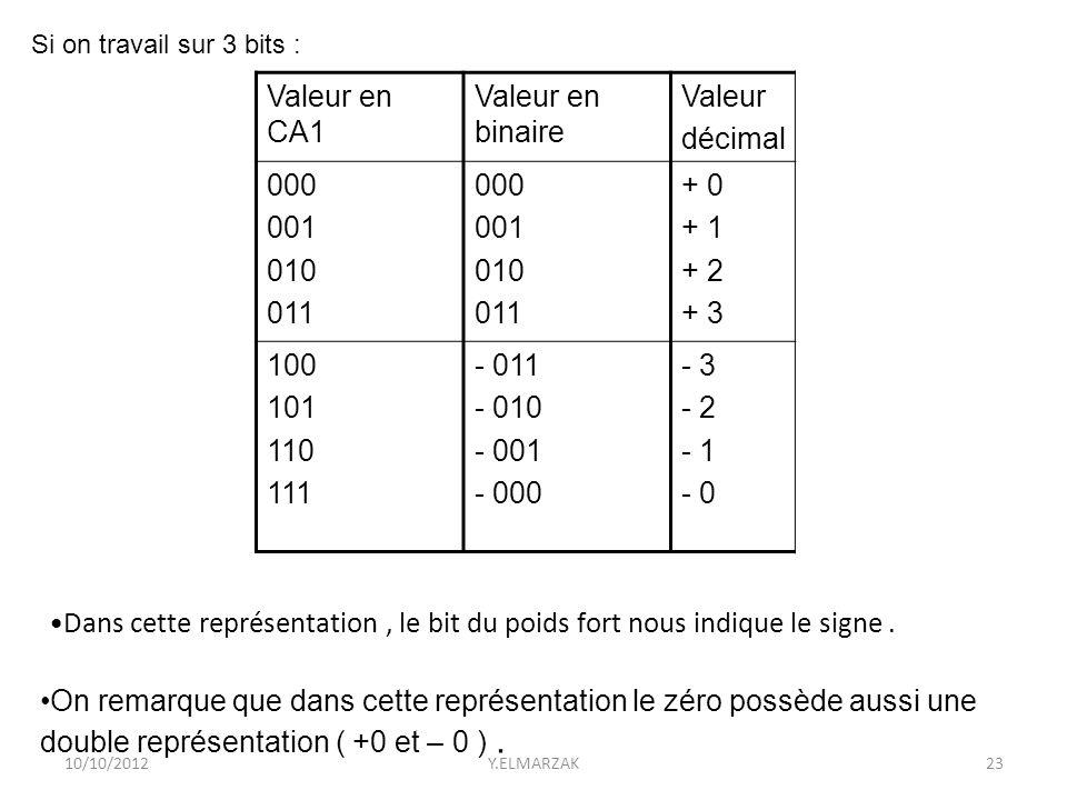 Valeur décimal Valeur en binaire Valeur en CA1 + 0 + 1 + 2 + 3 000 001