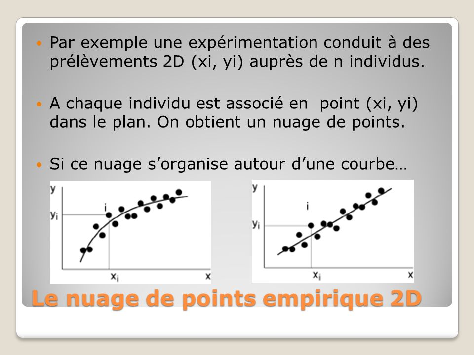 Le nuage de points empirique 2D