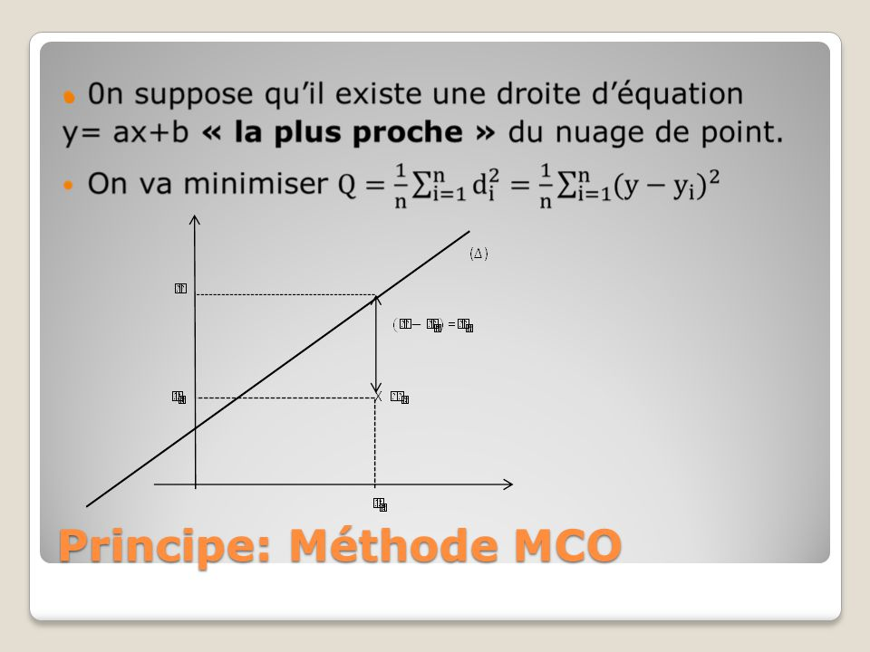 Principe: Méthode MCO