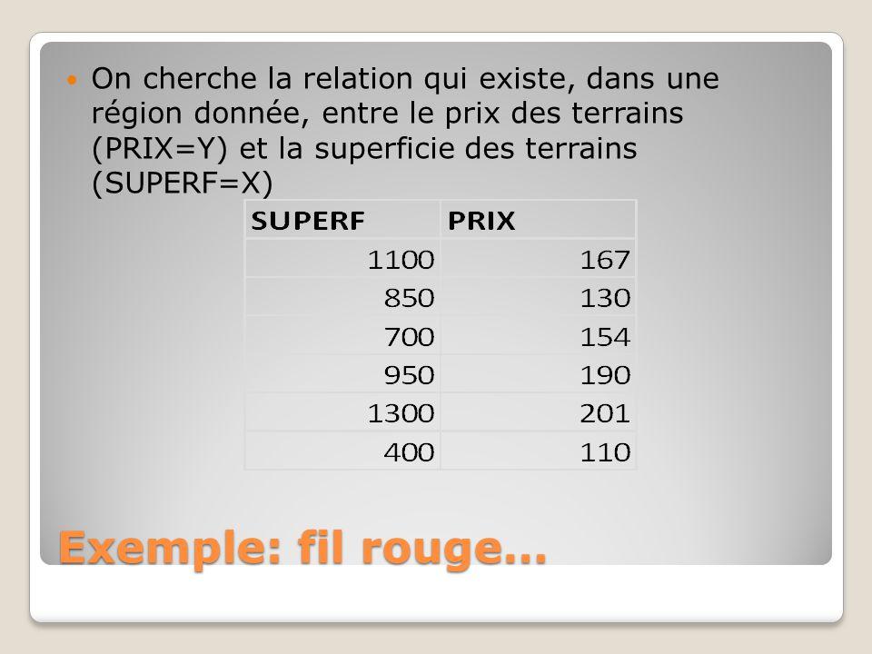 On cherche la relation qui existe, dans une région donnée, entre le prix des terrains (PRIX=Y) et la superficie des terrains (SUPERF=X)